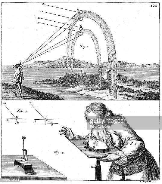 Explanation of principles of physics 1725 The formation of a rainbow by dispersion and total internal reflection and observing Newton's Rings From...
