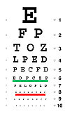 """Standard eye chart with distances in feet and meters, as well as """"20/20"""" grading."""
