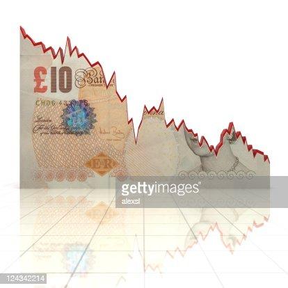Falling Pound Chart