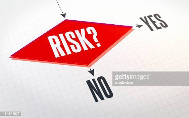 Flow Chart: Risk