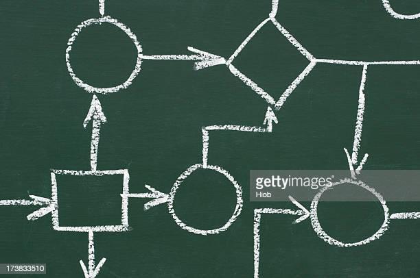 flowchart on a blackboard