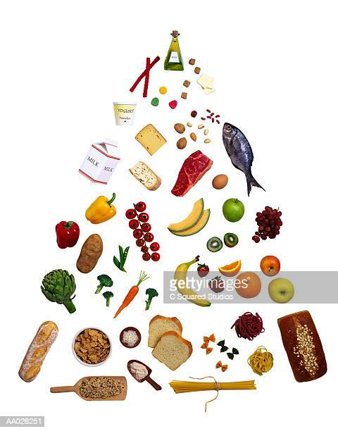 Food Pyramid With Elements of a Balanced Diet
