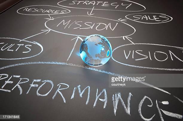 グローバル性能フローチャートのコンセプト