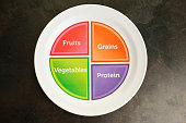 A US Department of Agriculture food portion plate. Similar to a food pyramid diagram the graphic shows what amount of each food type should be served and eaten. These plates are becoming popular at sc
