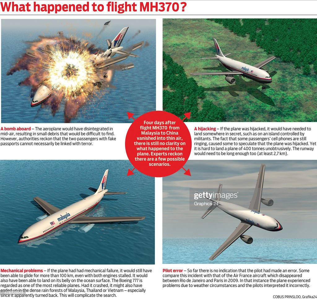 A graphic illustrating 4 scenarios that could have happened to flight MH370. The flight carrying 239 passengers from Kuala Lumpur to Thailand was reported missing on the morning of March 8 after the crew failed to check in as scheduled.