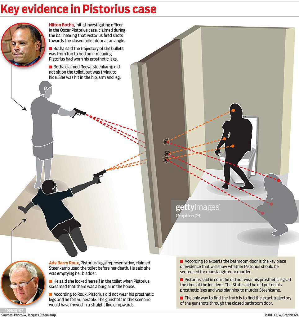 A graphic illustration shows the two possible angles that Oscar Pistorius allegedly used to shoot Reeva Steenkamp. It is alleged that he was standing on his prosthetic legs during the shooting and not on his stumps as he has reported in his statement in his bail hearing. Oscar Pistorius has been charged with the murder of his girlfreind Reeva Steenkamp who was shot and killed in his apartment on February 14, 2013.