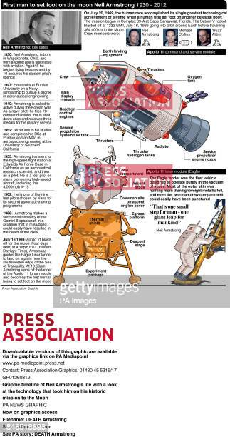 Graphic timeline of Neil Armstrongs life with a look at the technology that took him on his historic mission to the Moon