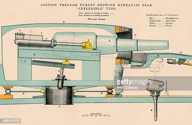 Gunnery Section Through Turret Showing Hydraulic Gear Inflexible Type' 1898 From Encyclopaedia Britannica A Dictionary of Arts Sciences and General...