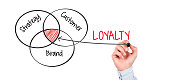 Hand drawing Loyalty concept pie chart on whiteboard