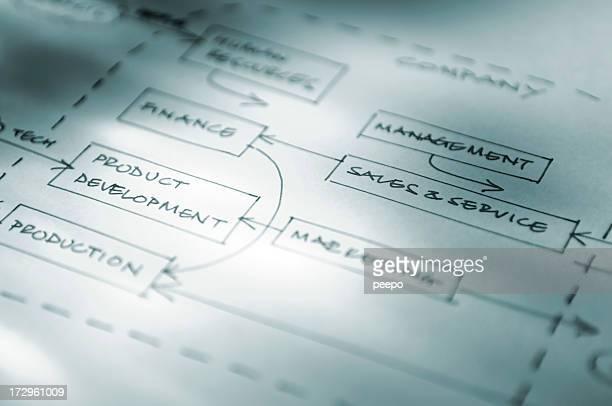 Mão desenhar diagrama de fluxograma de Negócios