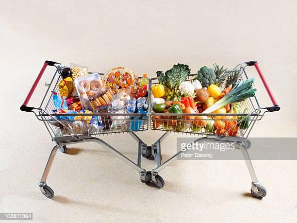 Healthy vs unhealthy shopping trolleys