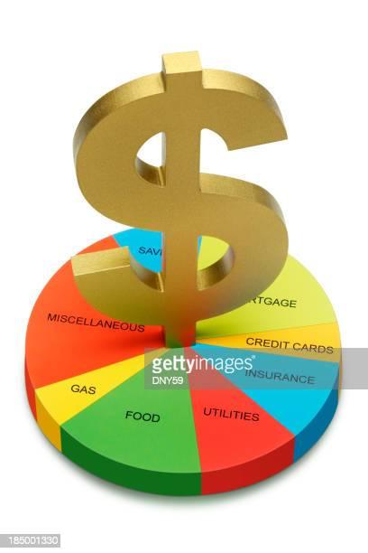 Budget domestique
