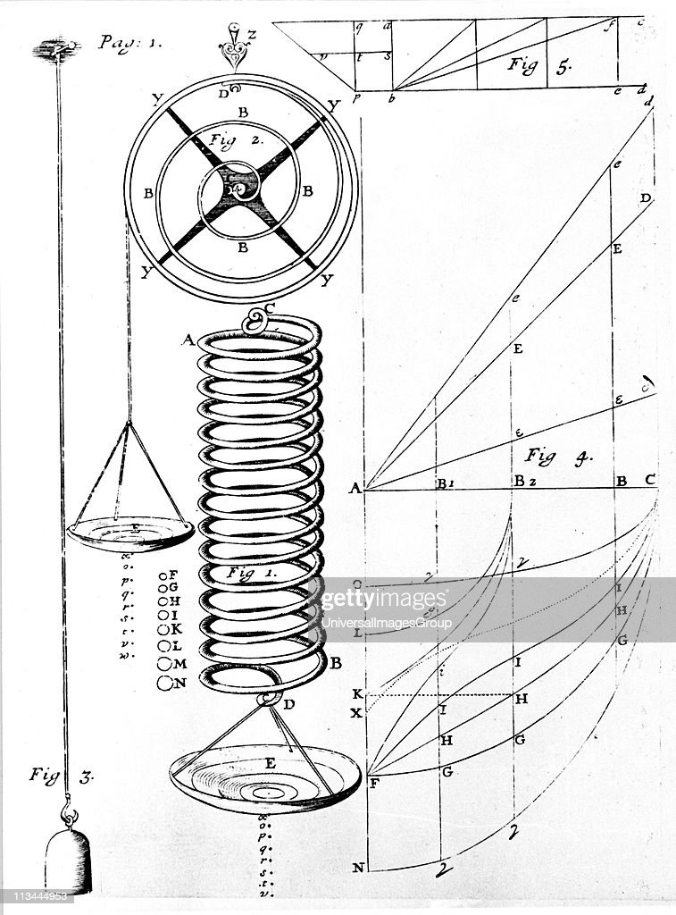 elasticity experiment application of hookes law Hooke's law and its application to springs  mathematical expression of hooke's law  and the elasticity constant is therefore expressed in newtons/meter.