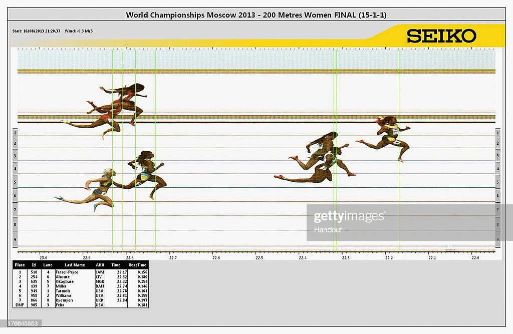 In this handout image provided by the Seiko Press Service, Shelly-Ann Fraser-Pryce of Jamaica crosses the line to win gold ahead of silver medalist Murielle Ahoure of Ivory Coast and broze medalist Blessing Okagbare of Nigeria in the Women's 200 metres final during Day Seven of the 14th IAAF World Athletics Championships Moscow 2013 at Luzhniki Stadium at Luzhniki Stadium on August 16, 2013 in Moscow, Russia.