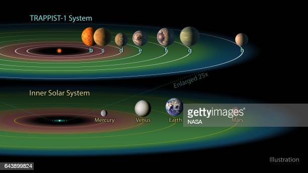 In this NASA digital illustration handout released on February 22 the TRAPPIST1 system is shown containing a total of seven planets all around the...