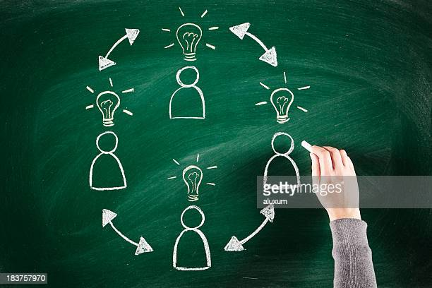 innovation und Teamarbeit