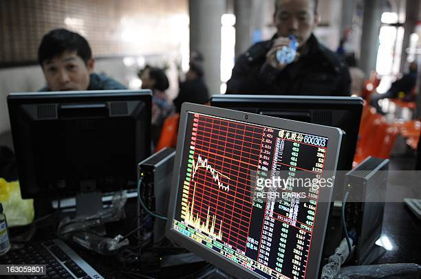 Investors look at stock prices on a screen at a securities exchange in Shanghai on March 4 2013 Chinese shares were down 305 percent in early...