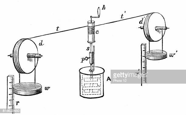 James Prescott Joule's apparatus for determining mechanical equivalent of heat Vessel of water oil or mercury contains vanes attached to spindle Cord...
