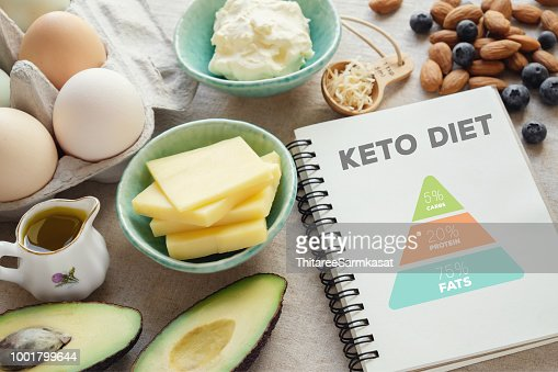 ketogenic diet with nutrition diagram,  low carb,  high fat healthy weight loss meal plan : Stock Photo