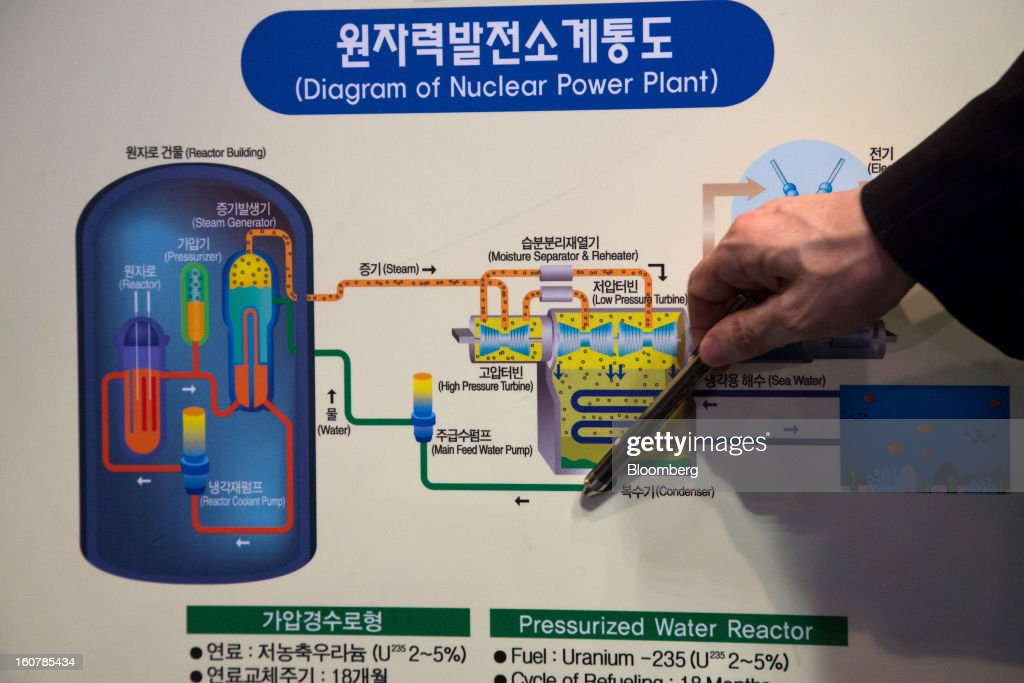 A Korea Hydro & Nuclear Power Co. employee points to a diagram showing the company's nuclear power plant operations displayed at its showroom in Busan, South Korea, on Tuesday, Feb. 5, 2013. Korea Hydro, a unit of Korea Electric Power Corp. (Kepco), operates 23 reactors in the country. Photographer: SeongJoon Cho/Bloomberg via Getty Images