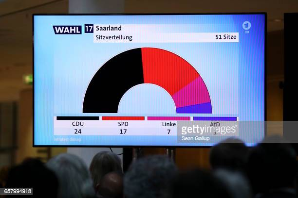 A large TV screen shows a news broadcast reporting the number of seats in the Saarland state parliament that the Christian Democratic Union have in...