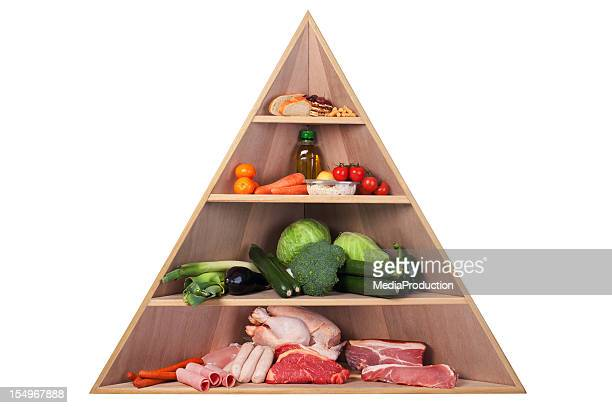 Kohlehydratarm Food Pyramid