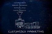 Customized Marketing: machine producing item based on customers' needs, preferences, style & requests