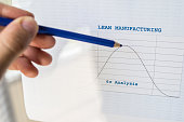 Male hand pointing with a blue pencil at a Lean manufacturing six sigma chart with gaussian bell curve