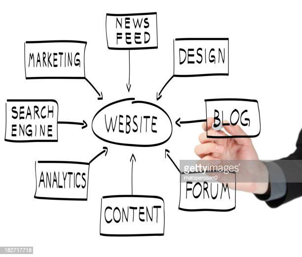 Man illustrating what is needed to build a website