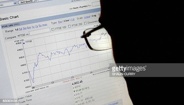 A man looks at a computer screen showing the FTSE 100 share index at the close of trading in London on September 30 2008 The FTSE regained 174%...
