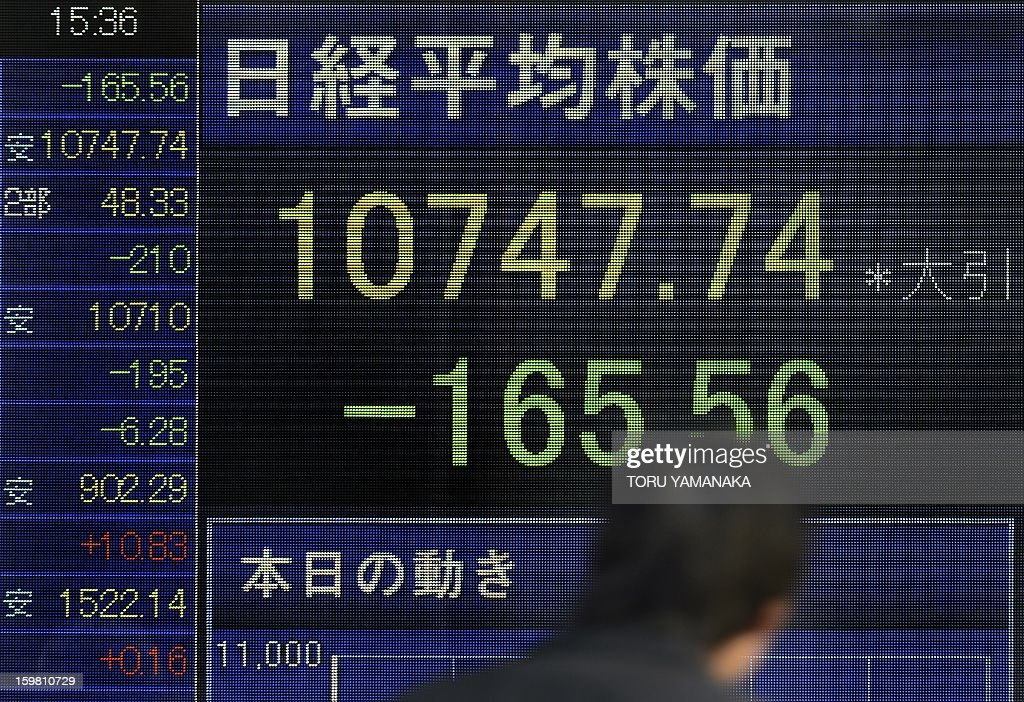 A man walks past an electronic quotation board flashing the Nikkei key index of the Tokyo Stock Exchange (TSE) in front of a securities company in Tokyo on January 21, 2013. Tokyo stocks closed 1.52 percent lower on January 21 after rallying at the end of last week to a 33-month high, and as the Bank of Japan begins a two-day policy meeting. AFP PHOTO/Toru YAMANAKA