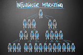 Management - Influencer Marketing