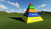3D Maslow's hierarchy of needs