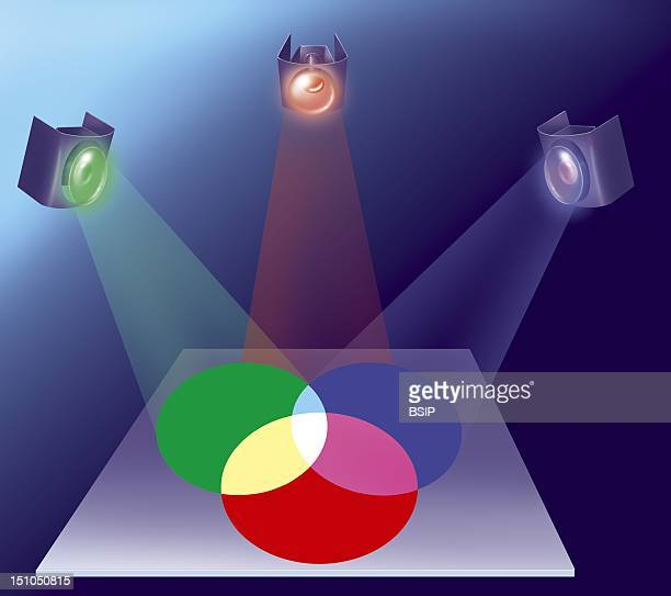 Mixing Colors Illustration Of An Experience Demonstrating How By Using The Primary Colors Of Light Rgb = Red Green And Blue Superimposed Two At A...