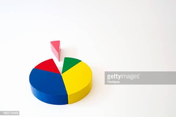 Multi coloured pie chart