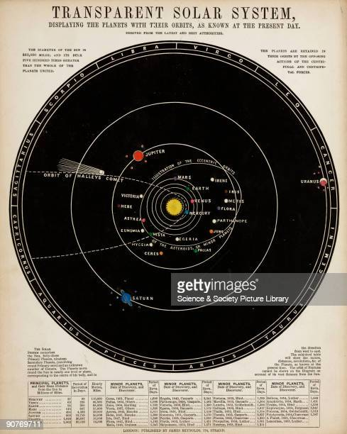 One of a set of teaching cards published by James Reynolds Sons London England around 1860 Titled 'Transparent Solar System' the chart was drawn and...