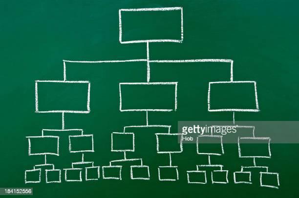 Organograma em um chalkboard