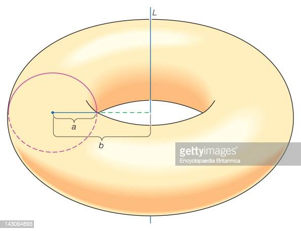 Pappus'S Theorem Proved The Formula For The Volume Of The Solid Torus Obtained By Rotating The Disk Of Radius A Around Line L