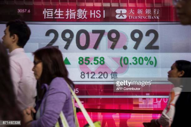 Pedestrians walk past a display showing the Hang Seng Index in Hong Kong on November 8 2017 Shares in Chinese internet giant Tencent's ebook arm...