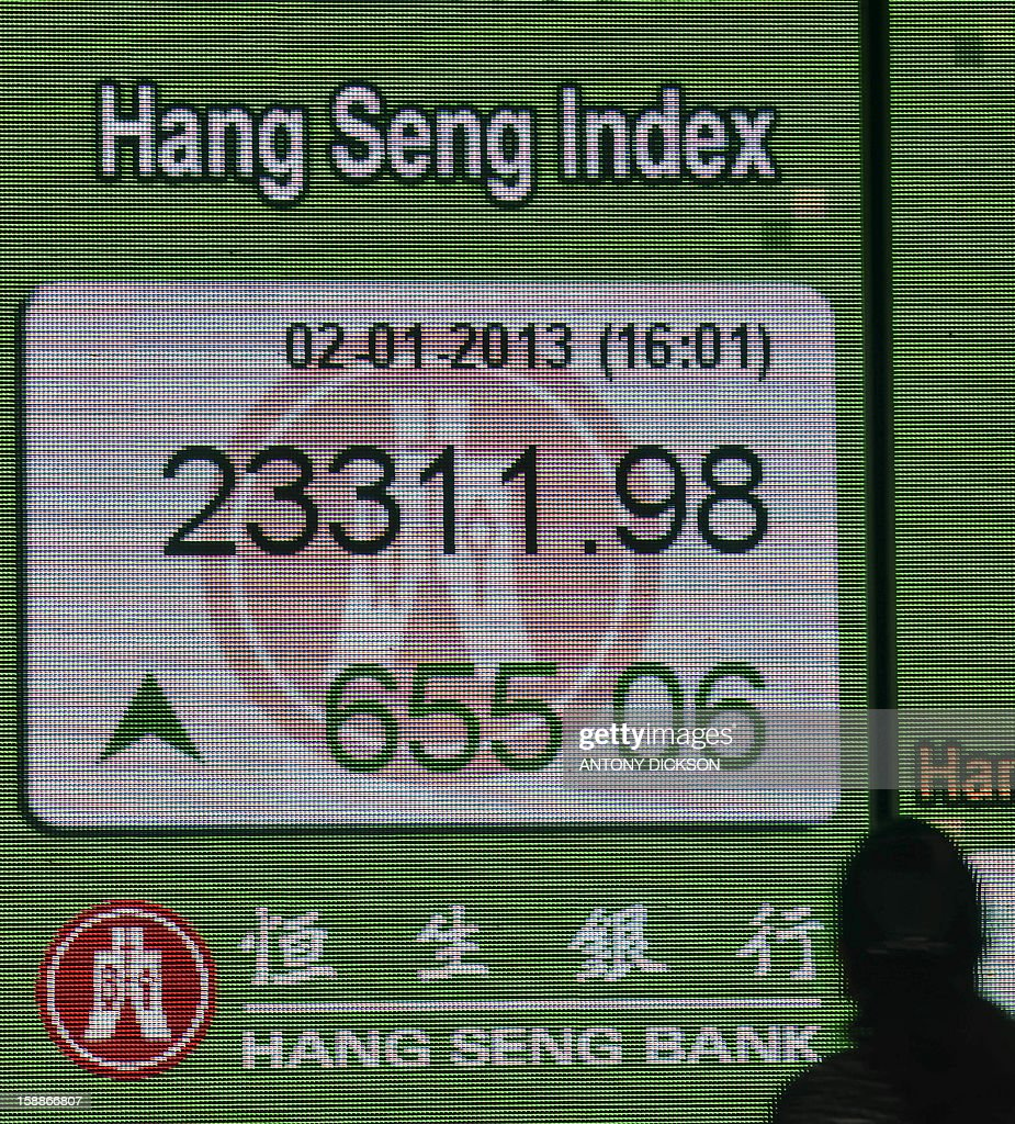 Pedestrians walks past a display of the Hang Seng index closing numbers in Hong Kong on January 2, 2013. Hong Kong shares ended 2.89 percent higher after the US Congress approved a deal to avert the 'fiscal cliff' of tax rises and spending cuts, with the benchmark Hang Seng Index rising 655.06 points to close at 23,311.98. AFP PHOTO / Antony DICKSON