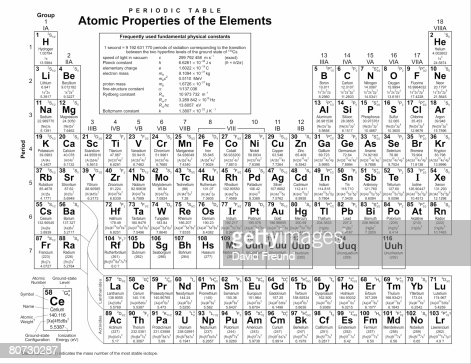 Periodic table of the elements adapted from a public domain periodic table from nist.gov
