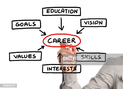 Person pointing at hand drawn career planning diagram