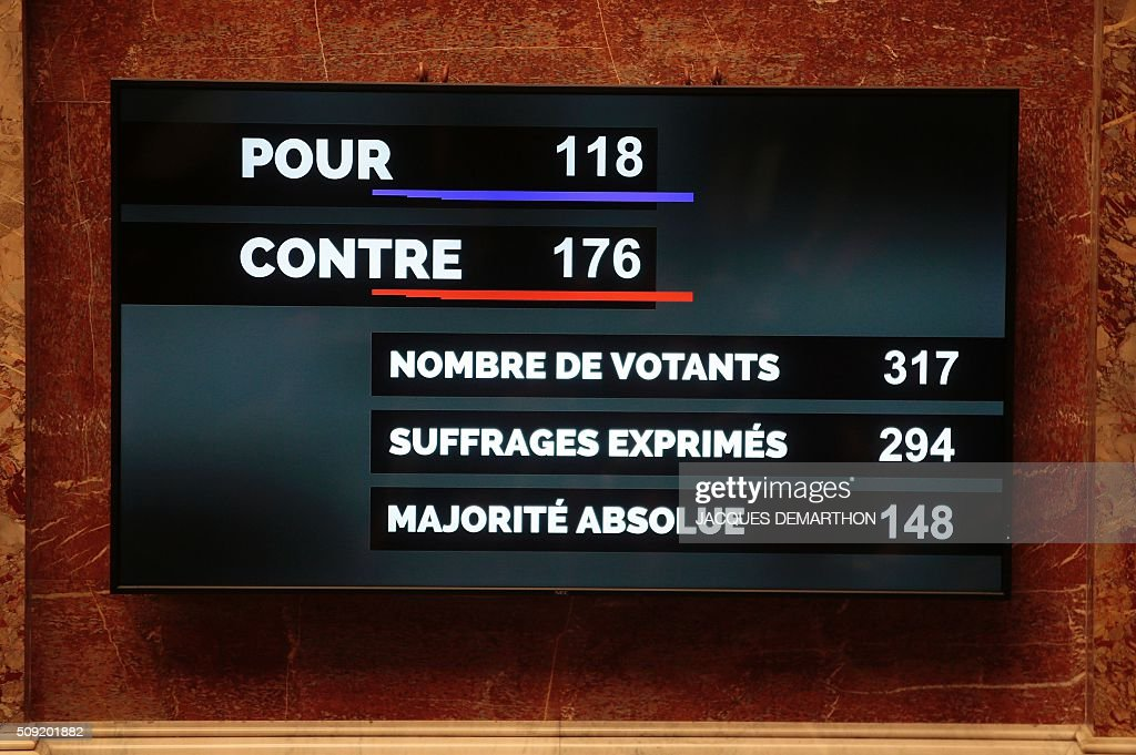 A photo taken on February 9, 2016 shows the results after French lawmakers voted on an amendment to the constitution, the controversial Article 2 to strip French nationality from those convicted of terrorism and serious crimes, at the French National Assembly in Paris. / AFP / JACQUES DEMARTHON