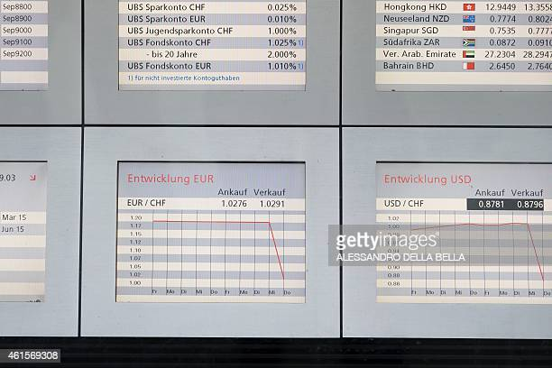 A picture taken on January 15 2015 shows exchange rate boards displaying the euro/Swiss Franc USD/Swiss Franc currency exchange rate charts and...