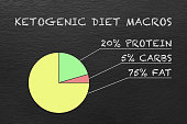 Pie chart showing the percentage of macronutrients needed to achieve a state of ketosis. The Ketogenic diet helps with weight loss, diabetes and cognitive abilities as well as alleviating epilepsy in