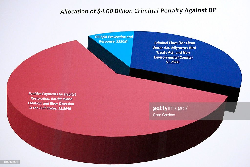 A pie chart shows allocations of the $4 billion criminal penalty against BP as U.S. Attorney General Eric Holder addresses the media while annoucing new criminal charges and settlement in the case against the BP oil company on November 15, 2012 in New Orleans, Louisiana. BP will pay $4.5 billion dollars in the settlement and plead guilty to 14 criminal charges.