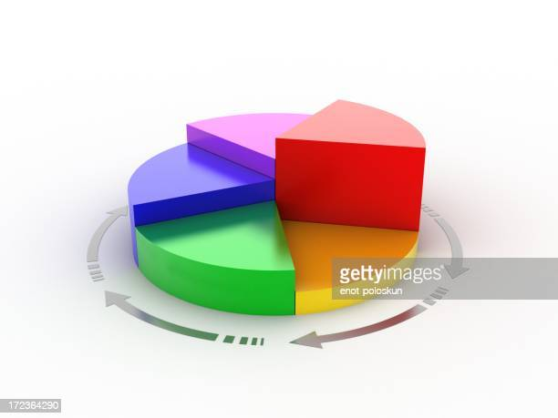 Pie chart with different portions and weights