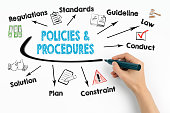 policies and procedures Concept. Chart with keywords and icons on white background