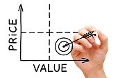 Hand drawing Price Value graph with black marker on transparent wipe board.