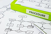 Green binder with PROCEDURE word on label place on process procedure documents, pen pointing at decision word in flow chart